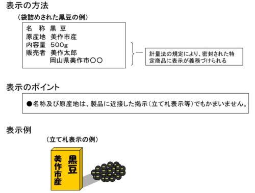 豆類の表示